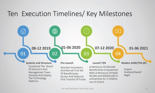 TEN-execution-timelines-and-key-milestones