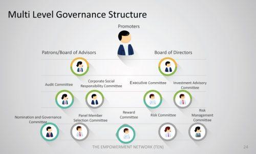 TEN-multi-level-governance-structure
