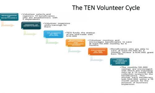 TEN-volunteer-cycle